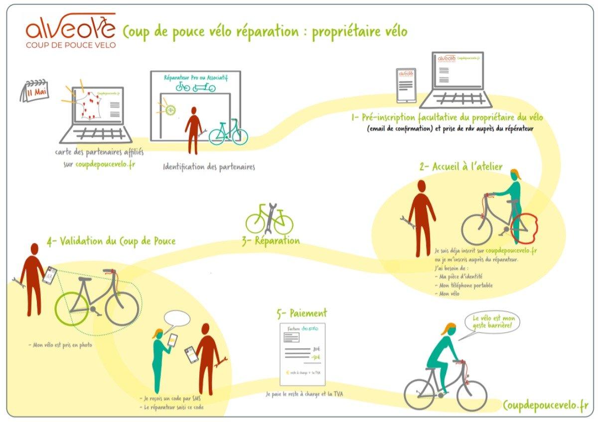 """""""Coup de pouce vélo"""""""